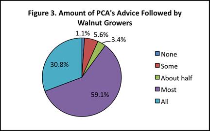 walnuts pesticide levels